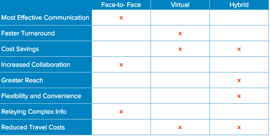 Benefits of Each Meeting Type Comparison Chart