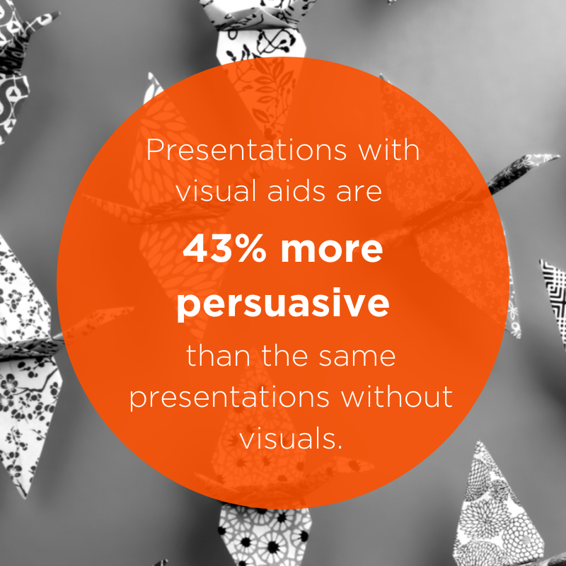 Presentations with Visual Aids are 43% more persuasive