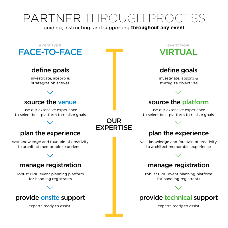 Partner through the process: MTA is guiding, instructing and supporting throughout any event.